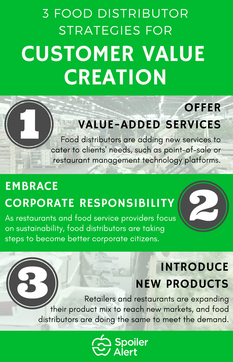 3 Food Distributor Strategies Customer Value Creation.png