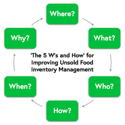 The '5 W's and how' for improving unsold food inventory management.png