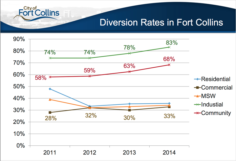 Diversion-rates-in-Fort-Collins.png