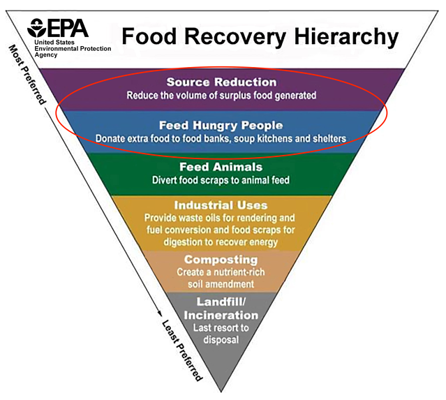 EPA-Food-Recovery-Hierarchy.png