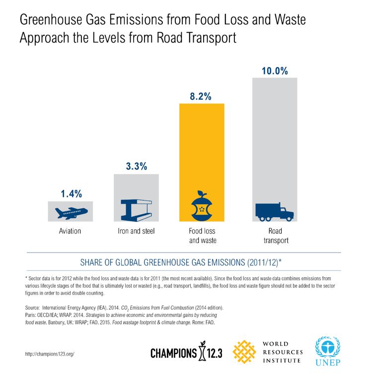 Impact_of_food_waste_on_climate_change.png