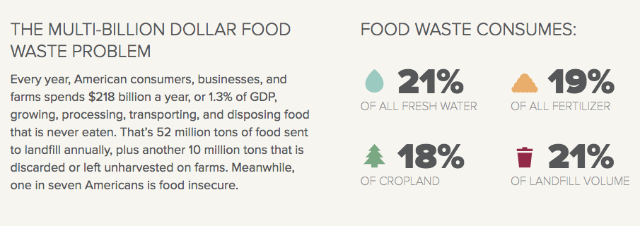 ReFED_environmental_impact_of_food_waste.png