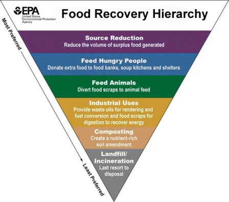 How holistic management of unsold food inventory drives business value.jpg