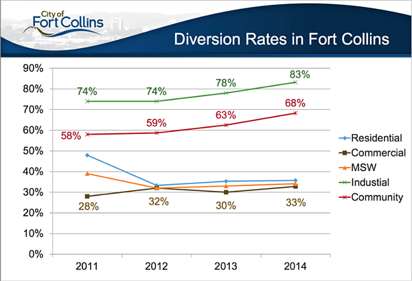 Diversion-rates-in-Fort-Collins