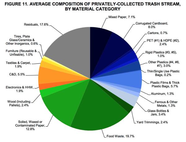 Food-waste-in-Austin-Texas